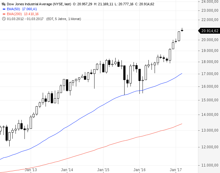 Dow Jones Industrial Average(11)