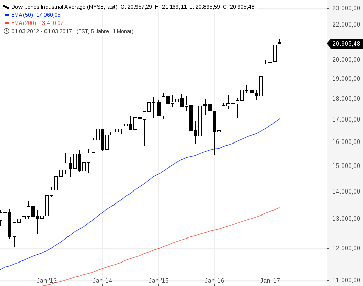 Dow Jones Industrial Average(3)