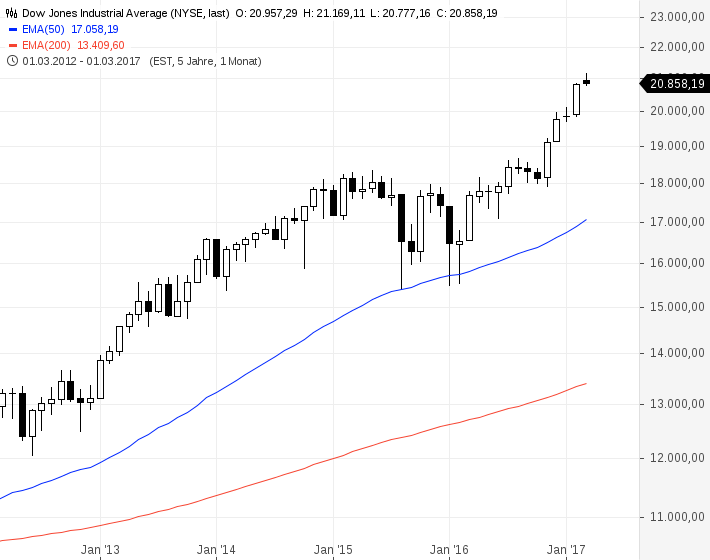 Dow Jones Industrial Average(5)